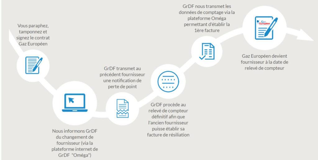 Comment changer de contrat de gaz naturel pour Gaz ...